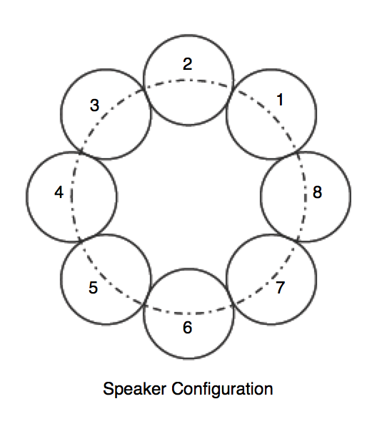 speakerconfiguration